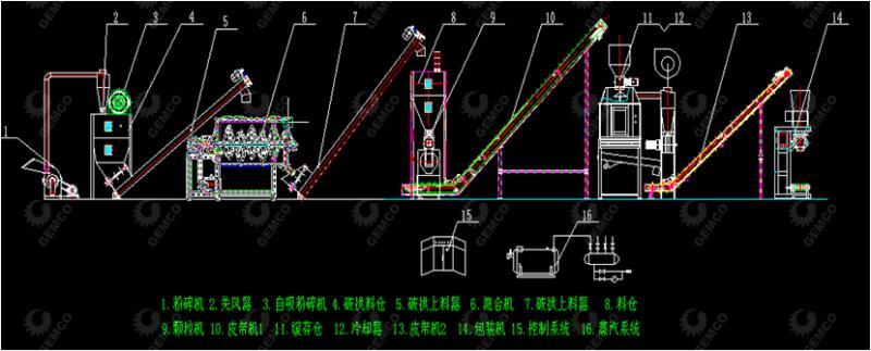 福建客户羊饲料颗粒机生产线方案图