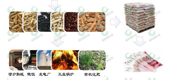 使用木屑颗粒机可以用于取暖、燃料等各种方面,且取得很大的经济效益。