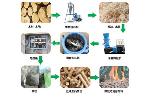 木屑如何用颗粒机加工成颗粒燃料?